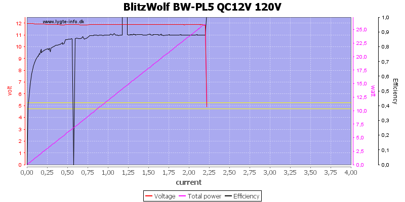 BlitzWolf%20BW-PL5%20QC12V%20120V%20load%20sweep