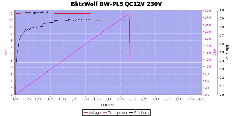 BlitzWolf%20BW-PL5%20QC12V%20230V%20load%20sweep