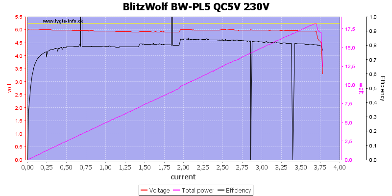 BlitzWolf%20BW-PL5%20QC5V%20230V%20load%20sweep