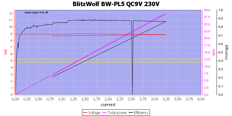 BlitzWolf%20BW-PL5%20QC9V%20230V%20load%20sweep