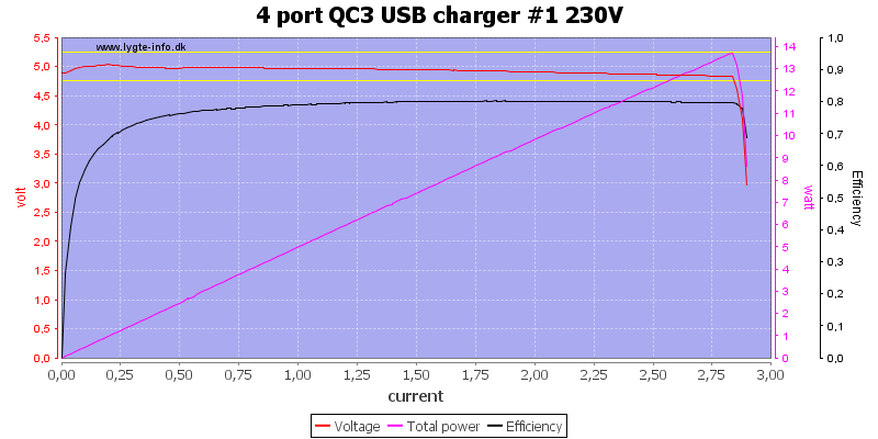 4%20port%20QC3%20USB%20charger%20%231%20230V%20load%20sweep