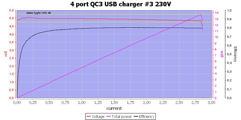 4%20port%20QC3%20USB%20charger%20%233%20230V%20load%20sweep