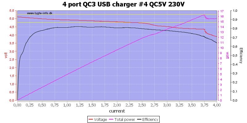 4%20port%20QC3%20USB%20charger%20%234%20QC5V%20230V%20load%20sweep