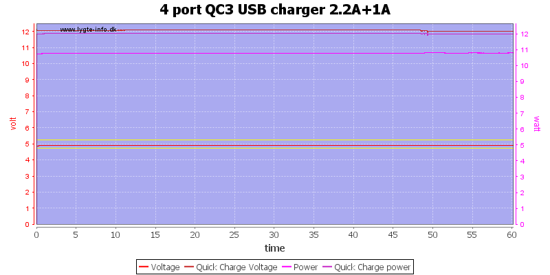 4%20port%20QC3%20USB%20charger%202.2A%2B1A%20load%20test