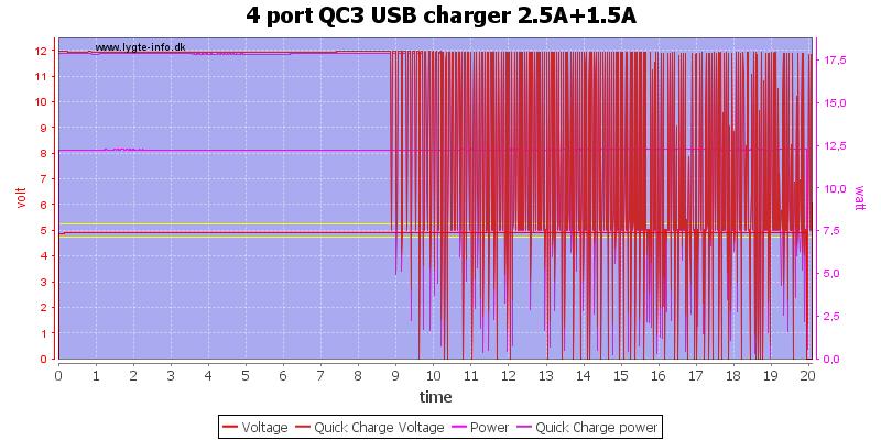 4%20port%20QC3%20USB%20charger%202.5A%2B1.5A%20load%20test