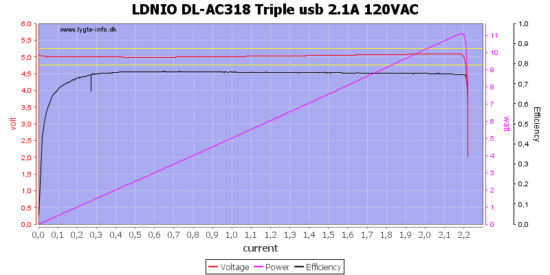 LDNIO%20DL-AC318%20Triple%20usb%202.1A%20120VAC%20load%20sweep