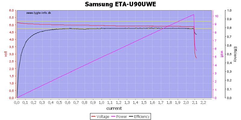 Samsung%20ETA-U90UWE%20load%20sweep
