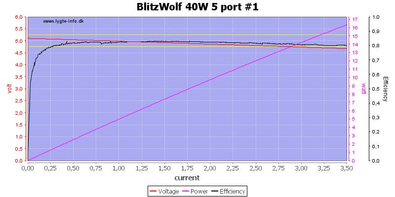BlitzWolf%2040W%205%20port%20%231%20load%20sweep