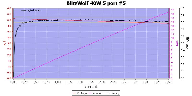 BlitzWolf%2040W%205%20port%20%235%20load%20sweep