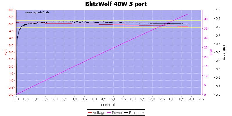 BlitzWolf%2040W%205%20port%20load%20sweep