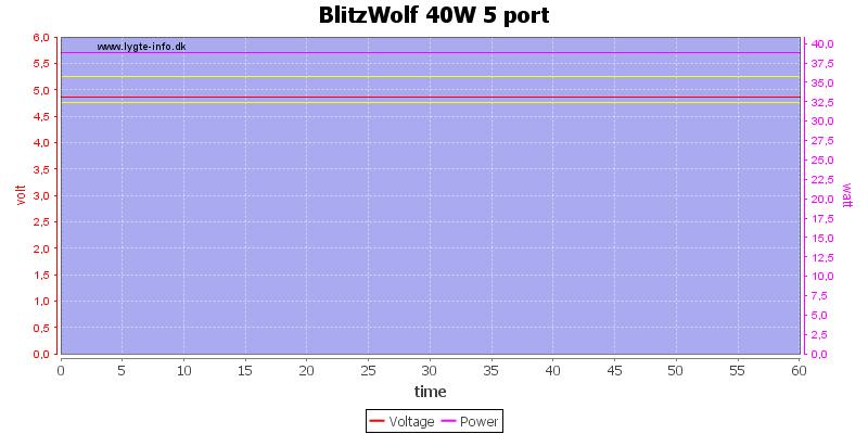 BlitzWolf%2040W%205%20port%20load%20test