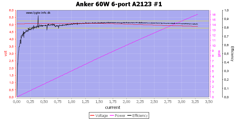 Anker%2060W%206-port%20A2123%20%231%20load%20sweep