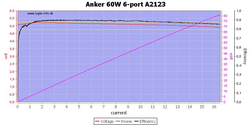 Anker%2060W%206-port%20A2123%20load%20sweep