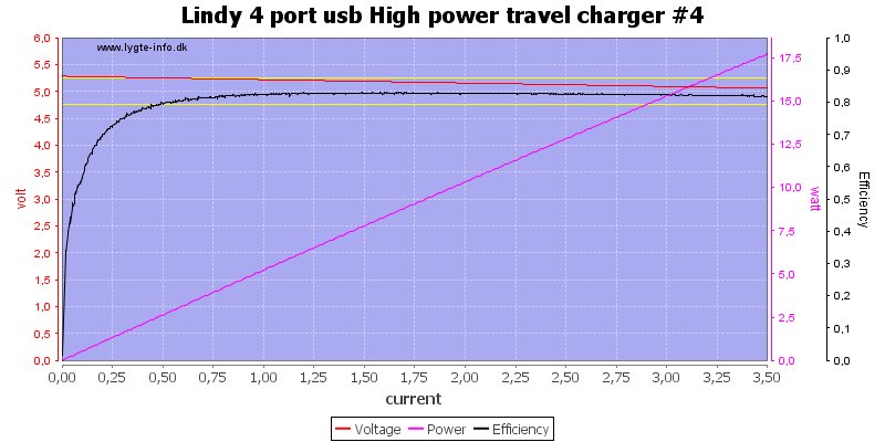 Lindy%204%20port%20usb%20High%20power%20travel%20charger%20%234%20load%20sweep