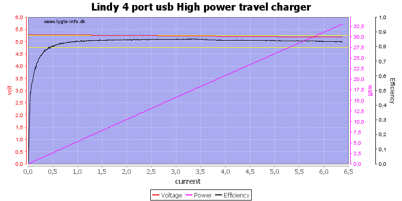 Lindy%204%20port%20usb%20High%20power%20travel%20charger%20load%20sweep