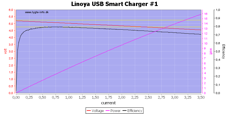 Linoya%20USB%20Smart%20Charger%20%231%20load%20sweep