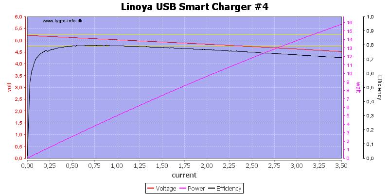 Linoya%20USB%20Smart%20Charger%20%234%20load%20sweep