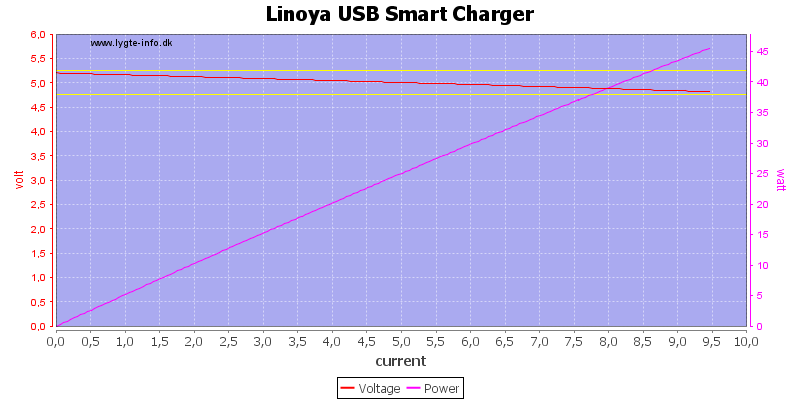 Linoya%20USB%20Smart%20Charger%20load%20sweep