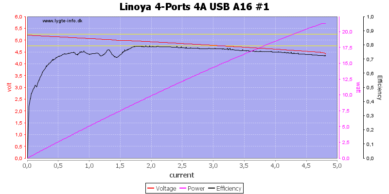 Linoya%204-Ports%204A%20USB%20A16%20%231%20load%20sweep