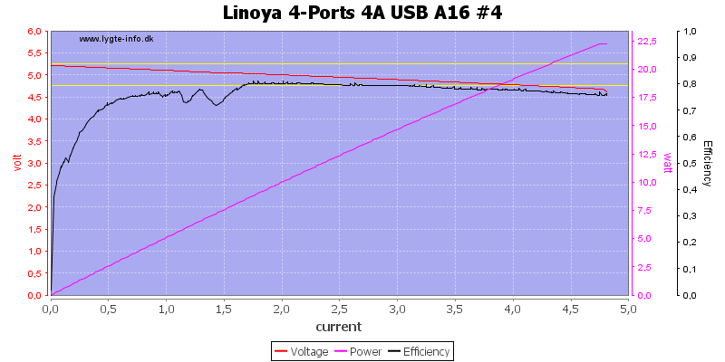 Linoya%204-Ports%204A%20USB%20A16%20%234%20load%20sweep