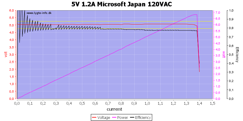 5V%201.2A%20Microsoft%20Japan%20120VAC%20load%20sweep