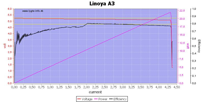 Linoya%20A3%20load%20sweep