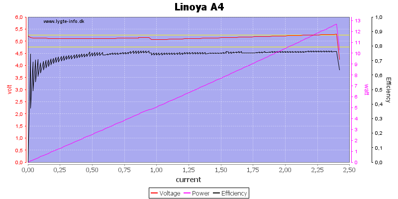 Linoya%20A4%20load%20sweep