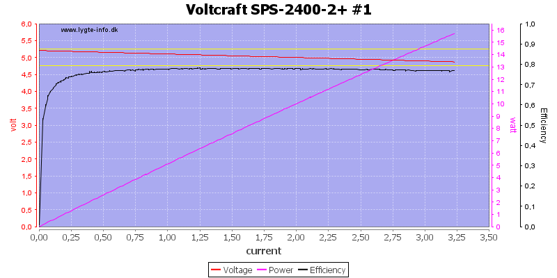 Voltcraft%20SPS-2400-2+%20%231%20load%20sweep
