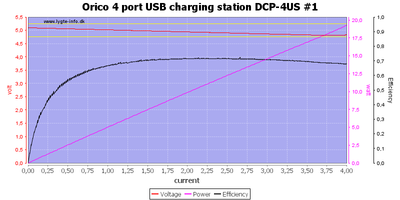Orico%204%20port%20USB%20charging%20station%20DCP-4US%20%231%20load%20sweep