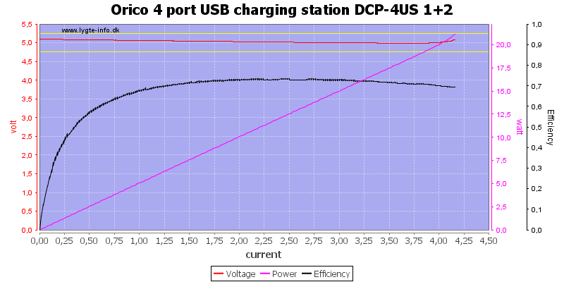Orico%204%20port%20USB%20charging%20station%20DCP-4US%201+2%20load%20sweep