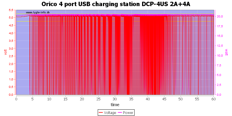 Orico%204%20port%20USB%20charging%20station%20DCP-4US%202A+4A%20load%20test