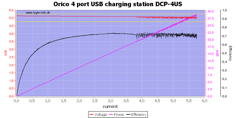 Orico%204%20port%20USB%20charging%20station%20DCP-4US%20load%20sweep