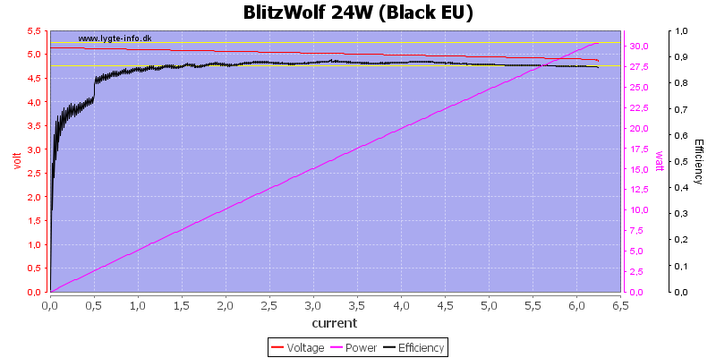 BlitzWolf%2024W%20(Black%20EU)%20load%20sweep