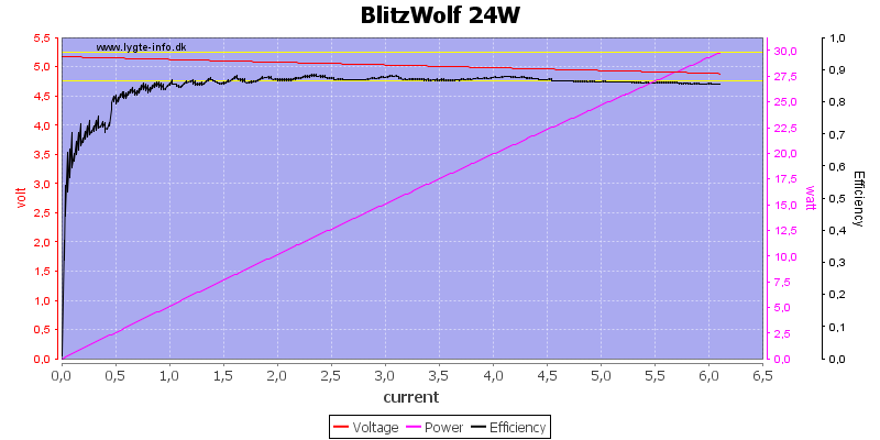 BlitzWolf%2024W%20load%20sweep