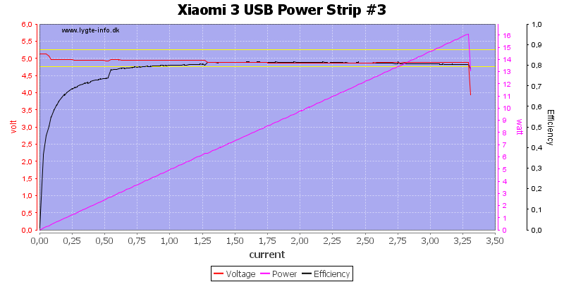 Xiaomi%203%20USB%20Power%20Strip%20%233%20load%20sweep