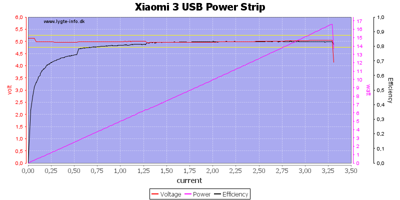 Xiaomi%203%20USB%20Power%20Strip%20load%20sweep
