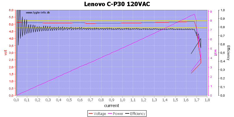 Lenovo%20C-P30%20120VAC%20load%20sweep