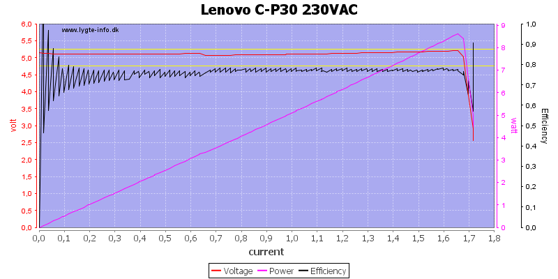 Lenovo%20C-P30%20230VAC%20load%20sweep