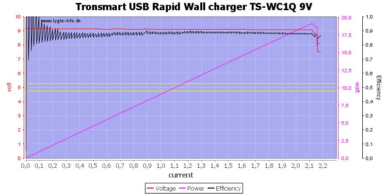 Tronsmart%20USB%20Rapid%20Wall%20charger%20TS-WC1Q%209V%20load%20sweep