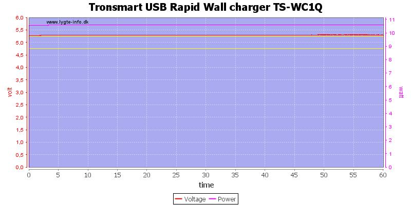 Tronsmart%20USB%20Rapid%20Wall%20charger%20TS-WC1Q%20load%20test