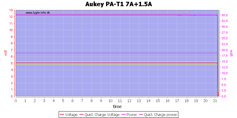 Aukey%20PA-T1%207A+1.5A%20load%20test