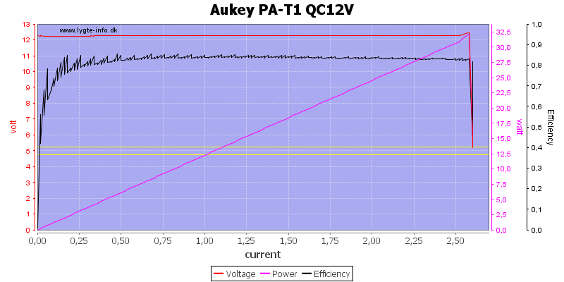 Aukey%20PA-T1%20QC12V%20load%20sweep