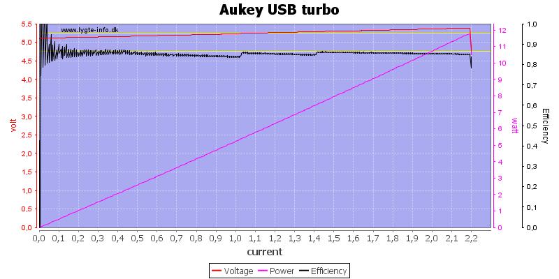 Aukey%20USB%20turbo%20load%20sweep