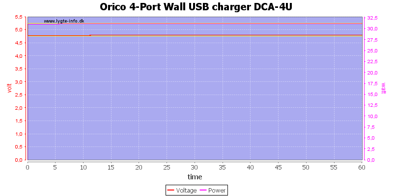 Orico%204-Port%20Wall%20USB%20charger%20DCA-4U%20load%20test