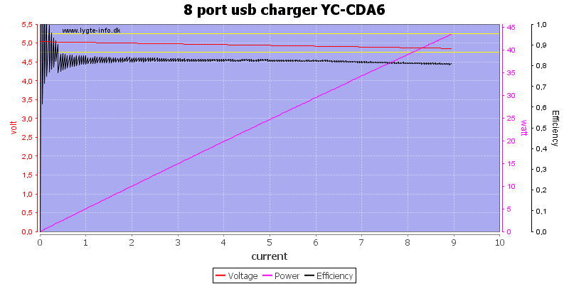 8%20port%20usb%20charger%20YC-CDA6%20load%20sweep