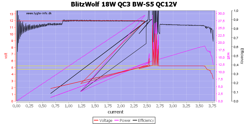BlitzWolf%2018W%20QC3%20BW-S5%20QC12V%20load%20sweep