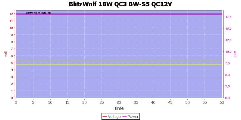 BlitzWolf%2018W%20QC3%20BW-S5%20QC12V%20load%20test