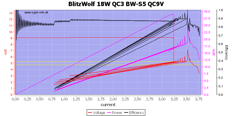 BlitzWolf%2018W%20QC3%20BW-S5%20QC9V%20load%20sweep