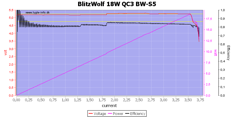 BlitzWolf%2018W%20QC3%20BW-S5%20load%20sweep