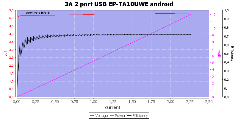 3A%202%20port%20USB%20EP-TA10UWE%20android%20load%20sweep